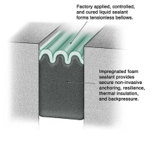 Concrete Joint Sealant What Are The Different Types Of Concrete Joint Sealants