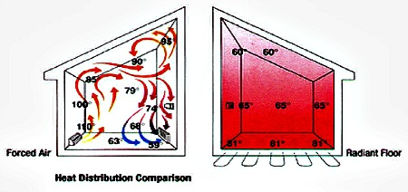 Concrete floor heating learn the truth about radiant heat for Warm toes radiant heat