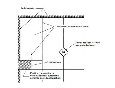 Concrete Control Joints How To Minimize Cracking In