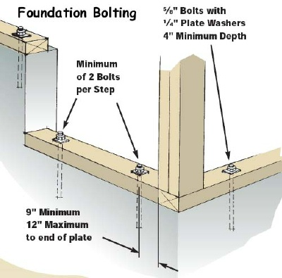 Concrete anchor bolts how to set anchor bolts in concrete for How to read foundation blueprints