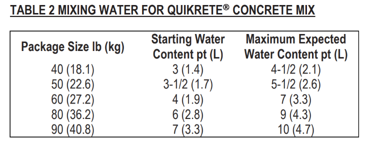 mixing water for Quikrete